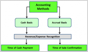 accrual and cash accounting in quickbooks phillips accounting